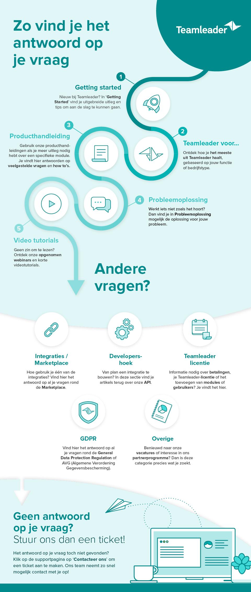 HQ_Blog_TeamleaderSupportSystem_NL_BE