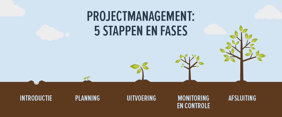Projectmanagement in 5 stappen en fases