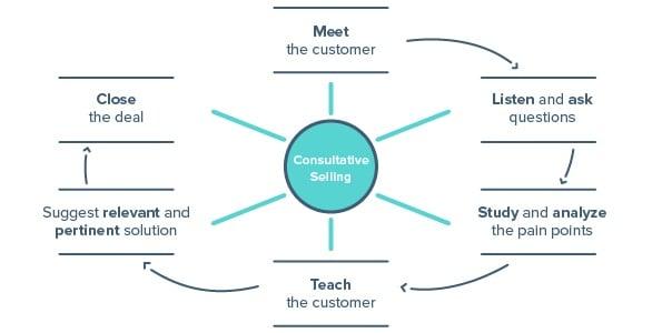 Blog1_SalesTechniques_Inline4_Consultative.jpg