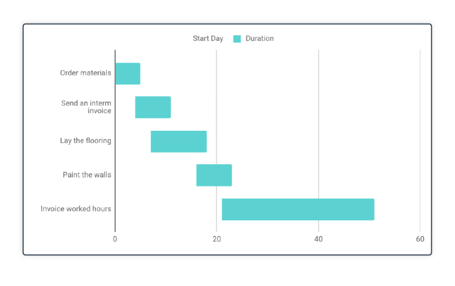 Excel Gantt Chart stap 8
