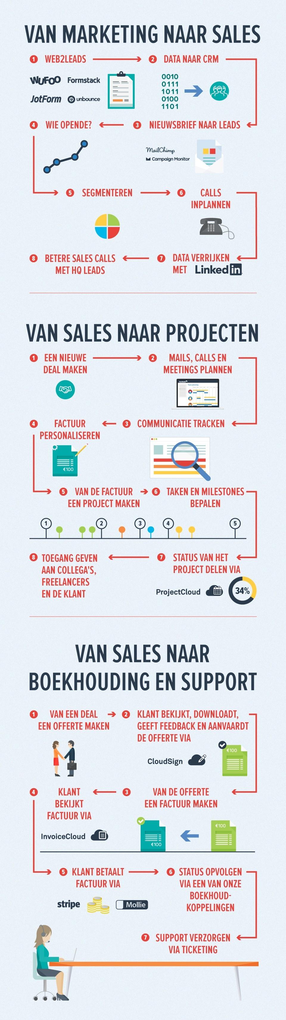Infographic voor betere workflow