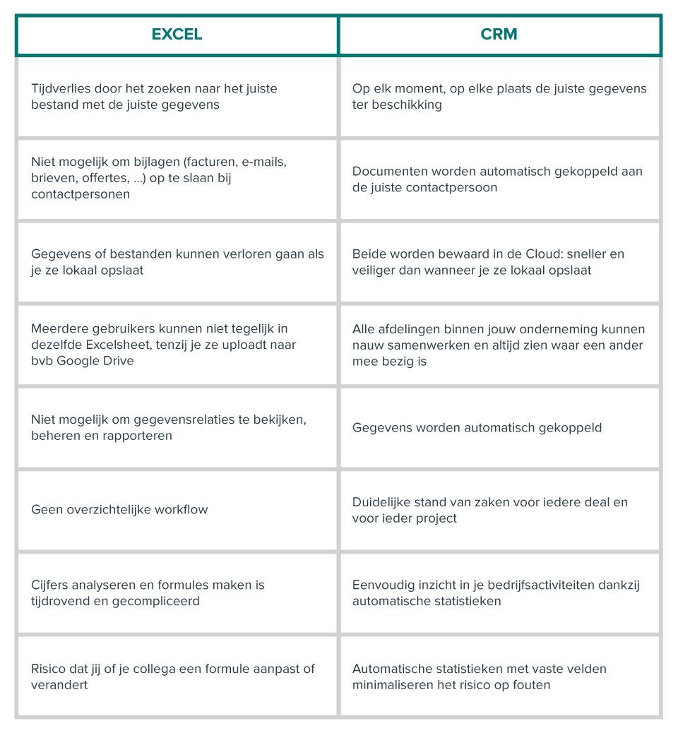 Nadelen Excel voordelen crm
