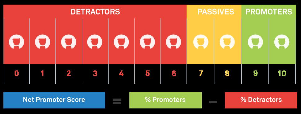 Net Promoter Score berekenen