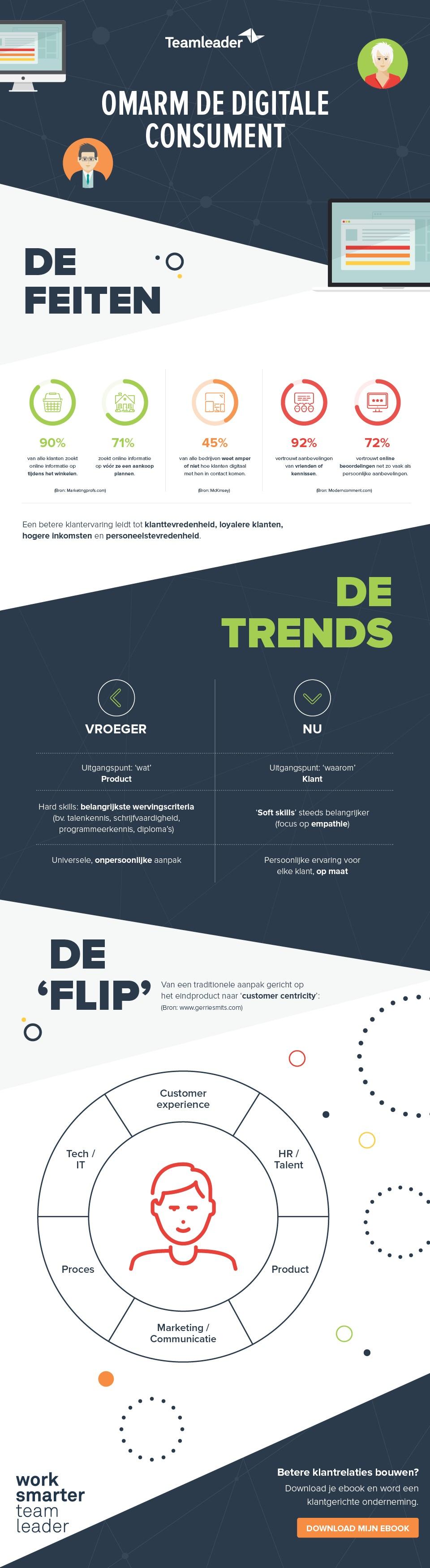 20170724_digitalConsumer_infographic_BE-NL.jpg